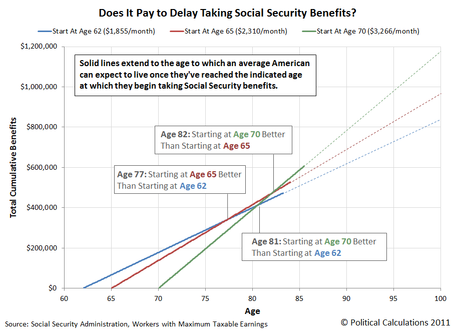 Chart: Does It Pay to Delay Taking Social Security Benefits?